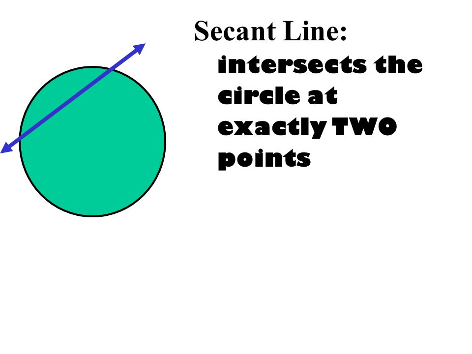 Secant Line: intersects the circle at exactly TWO points