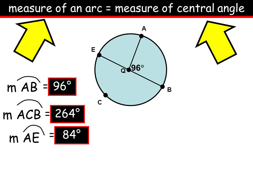 measure of an arc = measure of central angle A B C Q 96  m AB m ACB m AE E = = = 96° 264° 84°