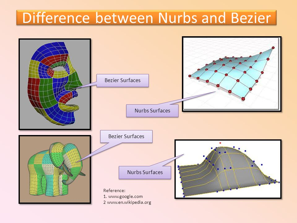 Difference between Nurbs and Bezier Bezier Surfaces Nurbs Surfaces Bezier Surfaces Reference: 1. www.google.com 2 www.en.wikipedia.org