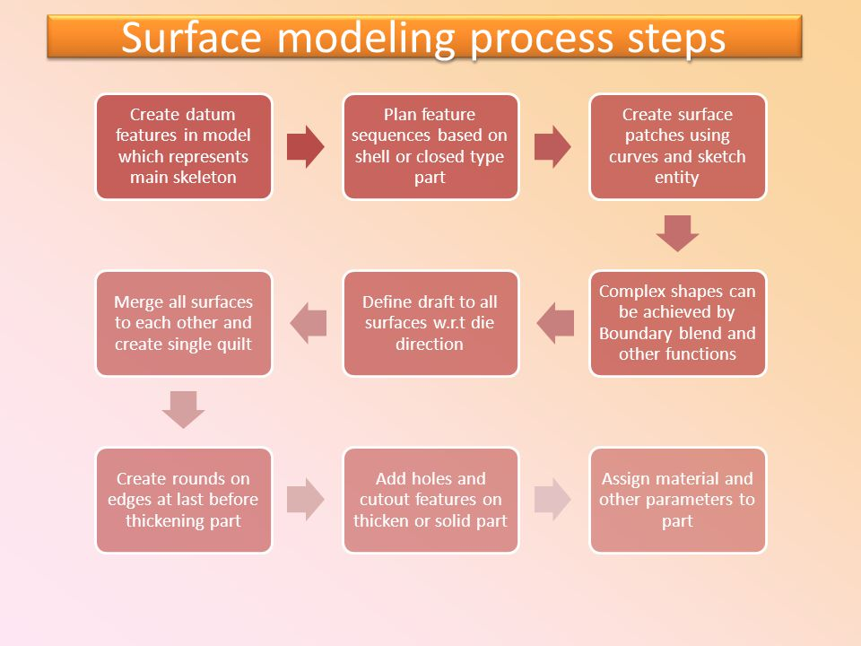 Create datum features in model which represents main skeleton Plan feature sequences based on shell or closed type part Create surface patches using c