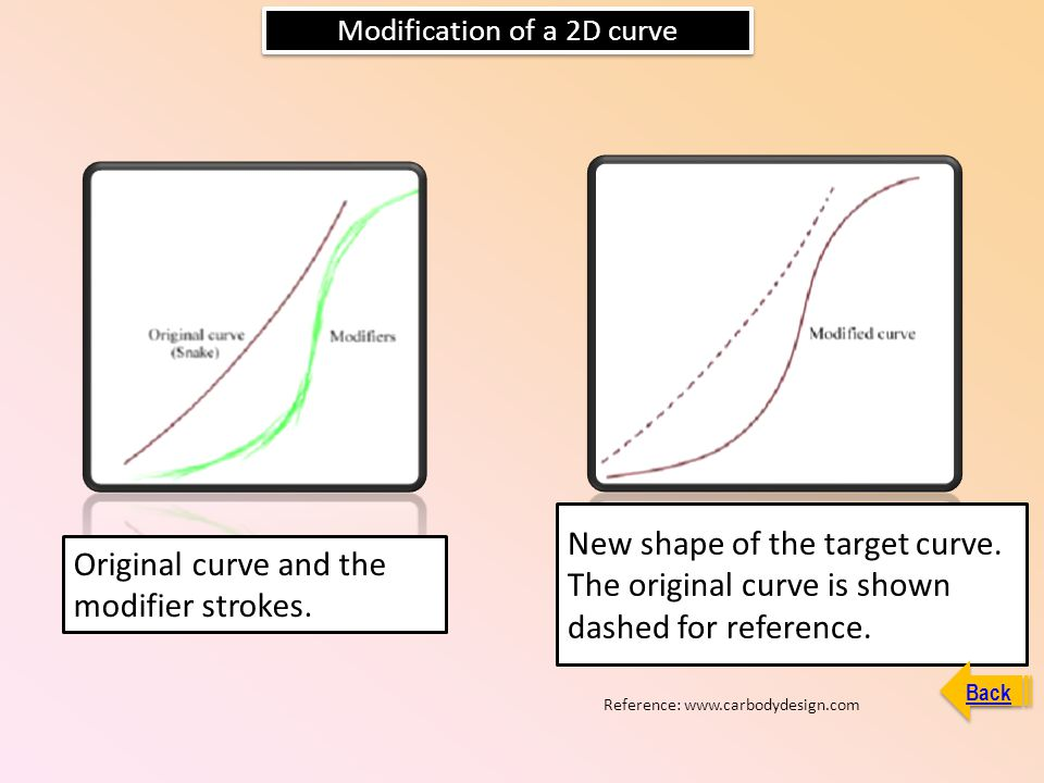 Modification of a 2D curve Original curve and the modifier strokes. New shape of the target curve. The original curve is shown dashed for reference. R