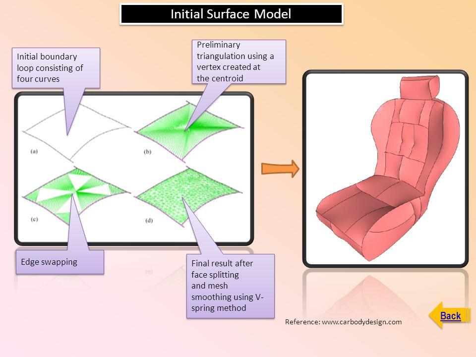 Initial Surface Model Initial boundary loop consisting of four curves Initial boundary loop consisting of four curves Preliminary triangulation using