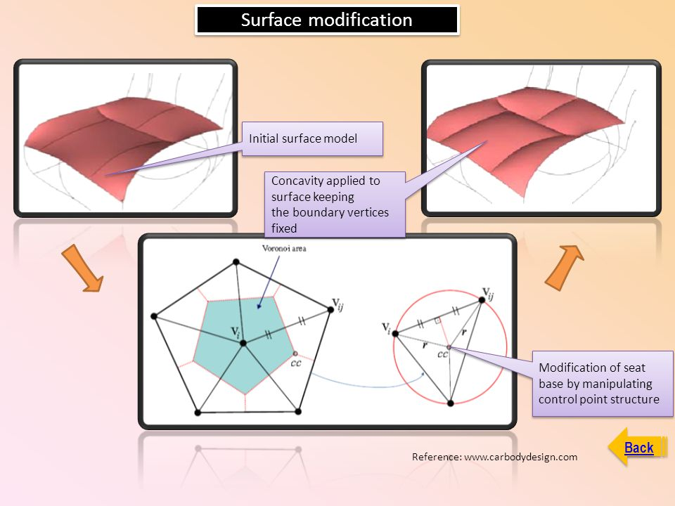 Surface modification Initial surface model Modification of seat base by manipulating control point structure Concavity applied to surface keeping the