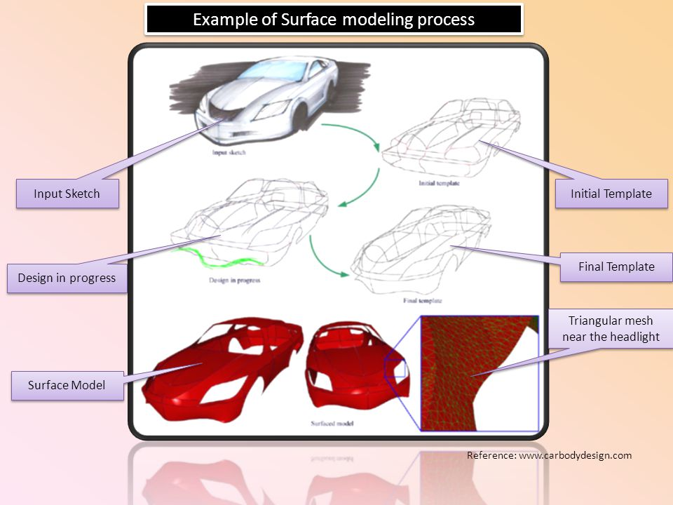 Input Sketch Initial Template Design in progress Final Template Surface Model Triangular mesh near the headlight Example of Surface modeling process R