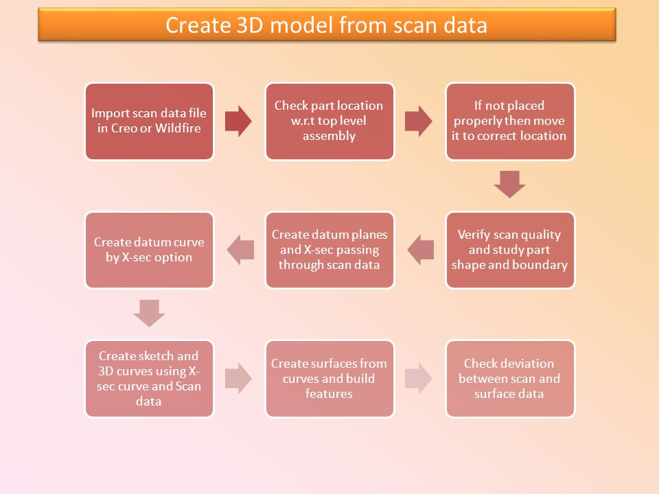 Create 3D model from scan data Import scan data file in Creo or Wildfire Check part location w.r.t top level assembly If not placed properly then move