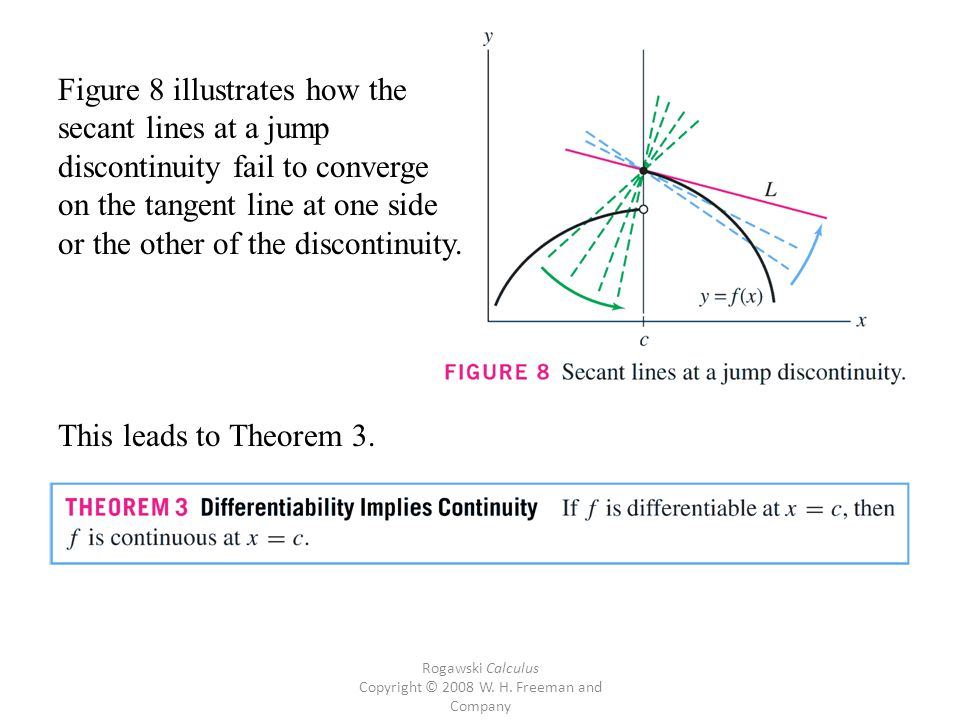 Rogawski Calculus Copyright © 2008 W. H. Freeman and Company Figure 8 illustrates how the secant lines at a jump discontinuity fail to converge on the