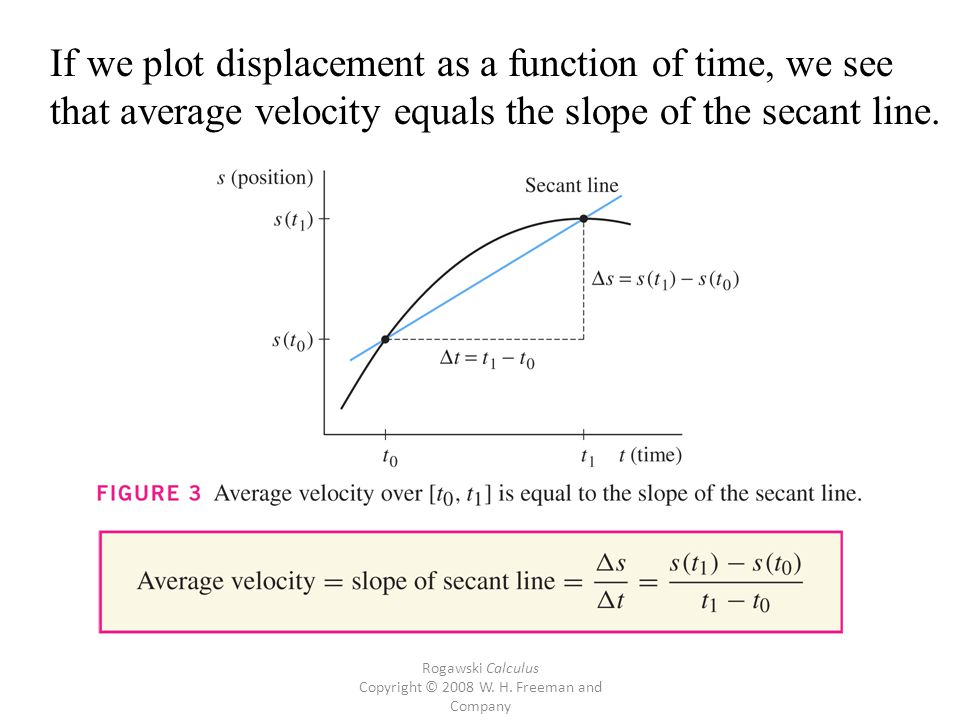 Rogawski Calculus Copyright © 2008 W. H. Freeman and Company If we plot displacement as a function of time, we see that average velocity equals the sl
