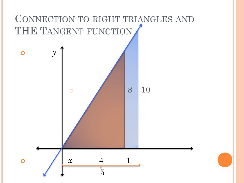 C ONNECTION TO RIGHT TRIANGLES AND THE T ANGENT FUNCTION y  8 10 x 4 1 5