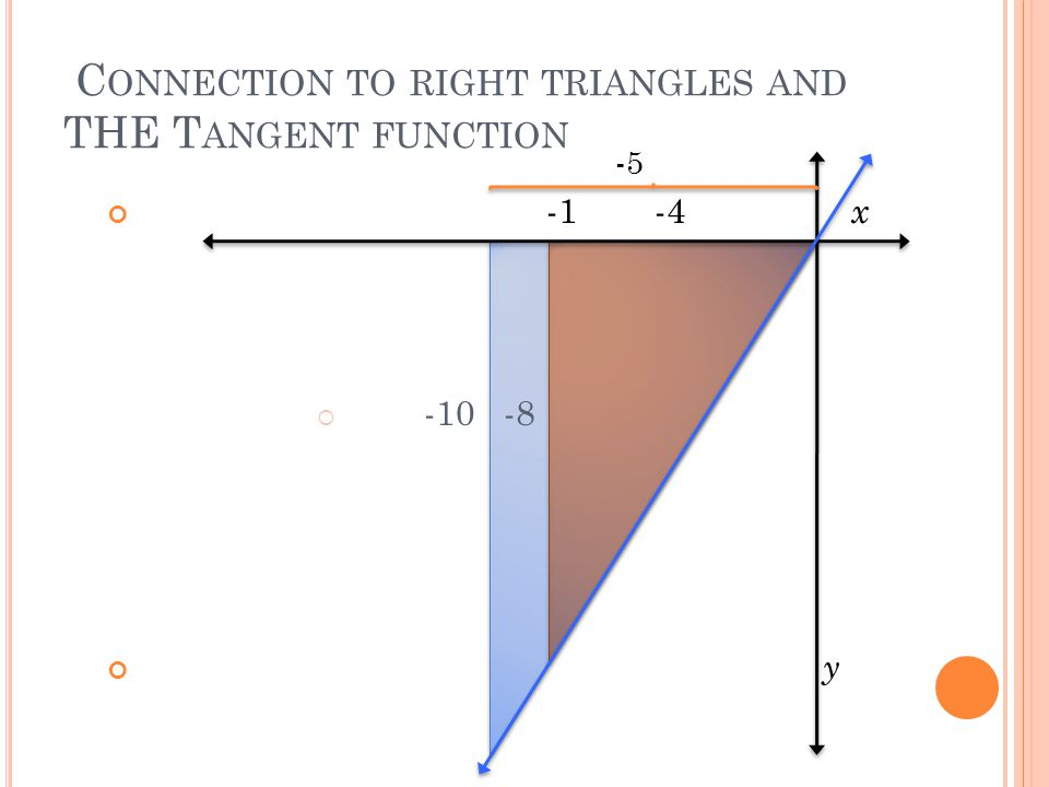 C ONNECTION TO RIGHT TRIANGLES AND THE T ANGENT FUNCTION -1 -4 x  -10 -8 y -5