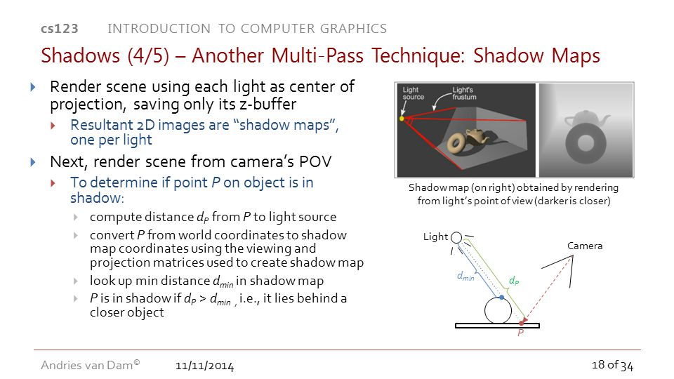 11/11/2014 cs123 INTRODUCTION TO COMPUTER GRAPHICS Andries van Dam © 18 of 34 Shadows (4/5) – Another Multi-Pass Technique: Shadow Maps Shadow map (on