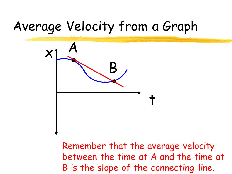 Average Velocity from a Graph t x Remember that the average velocity between the time at A and the time at B is the slope of the connecting line.