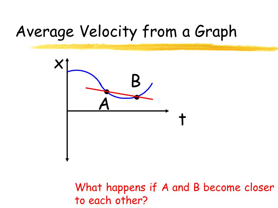 Average Velocity from a Graph t x A B What happens if A and B become closer to each other?