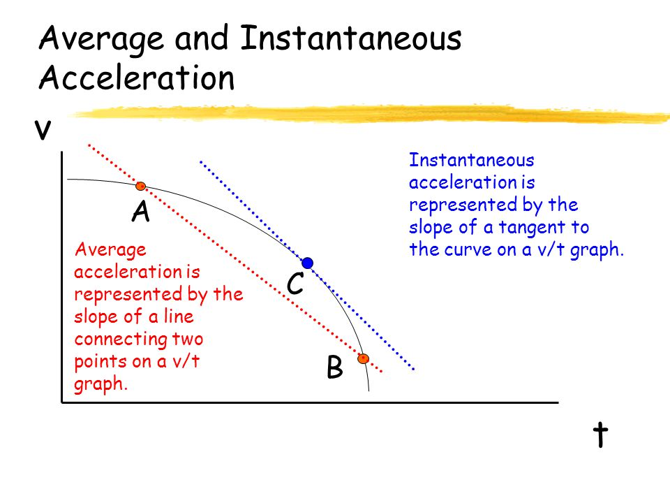 Average and Instantaneous Acceleration t v Average acceleration is represented by the slope of a line connecting two points on a v/t graph.