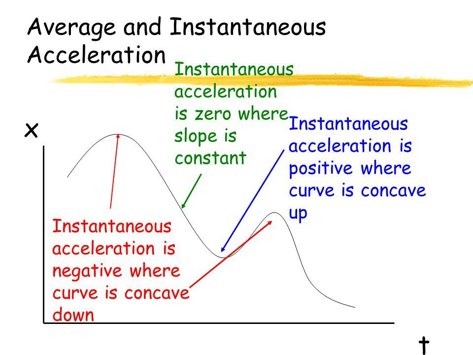 t x Instantaneous acceleration is negative where curve is concave down Instantaneous acceleration is positive where curve is concave up Instantaneous