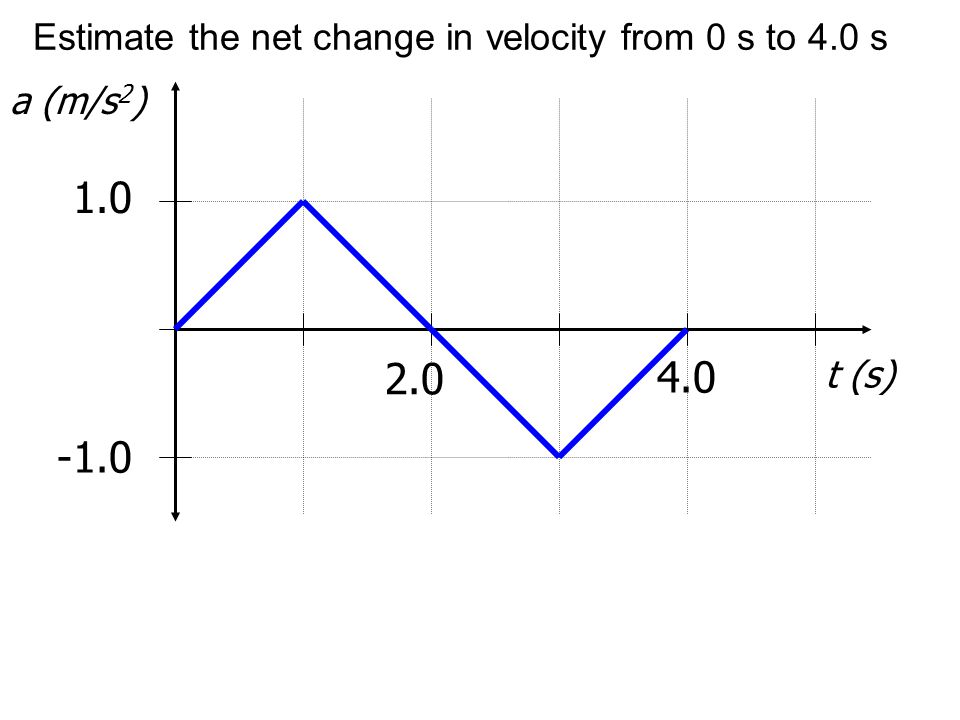 Estimate the net change in velocity from 0 s to 4.0 s a (m/s 2 ) 1.0 t (s) 2.0 4.0