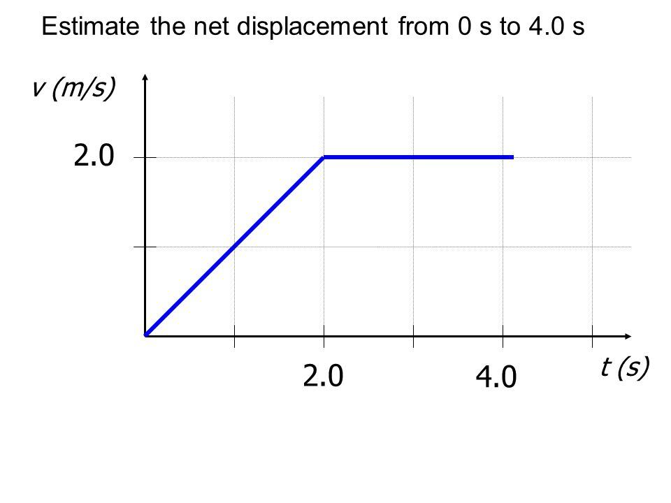 Estimate the net displacement from 0 s to 4.0 s v (m/s) 2.0 t (s) 2.0 4.0