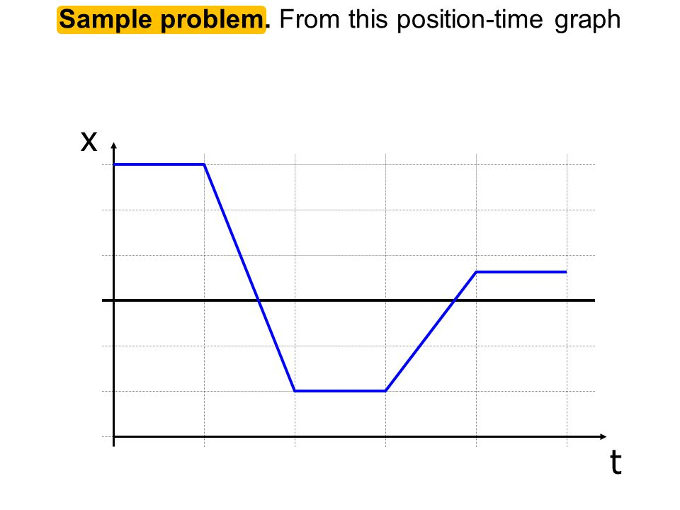 Sample problem. From this position-time graph x t
