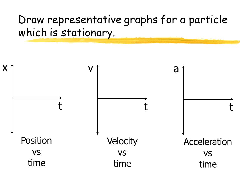 Draw representative graphs for a particle which is stationary. x t Position vs time v t Velocity vs time a t Acceleration vs time