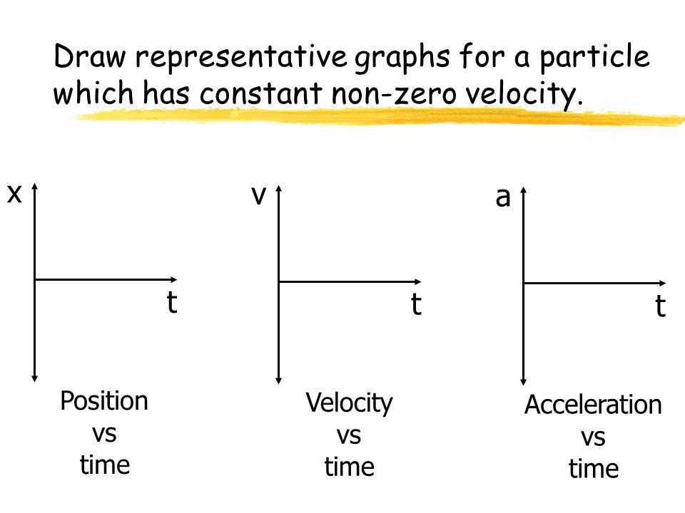 Draw representative graphs for a particle which has constant non-zero velocity. x t Position vs time v t Velocity vs time a t Acceleration vs time