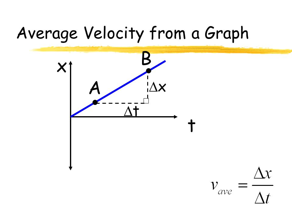 Average Velocity from a Graph t x A B xx tt