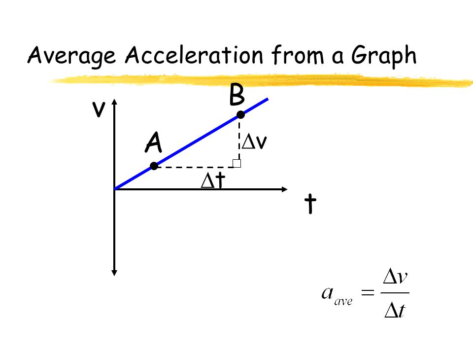 Average Acceleration from a Graph t v A B vv tt