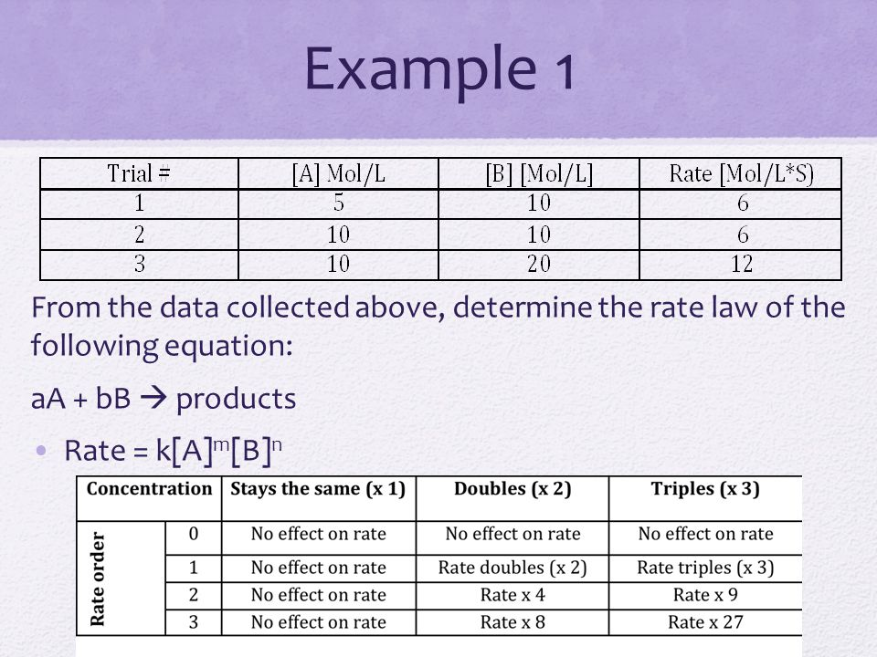 Example 1 From the data collected above, determine the rate law of the following equation: aA + bB  products Rate = k[A] m [B] n