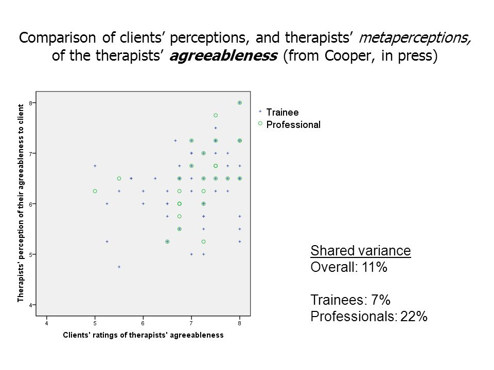 Comparison of clients' perceptions, and therapists' metaperceptions, of the therapists' agreeableness (from Cooper, in press) Shared variance Overall: