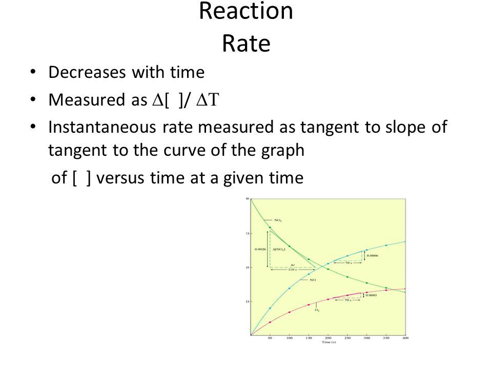 Reaction Rate Decreases with time Measured as  [ ]/  Instantaneous rate measured as tangent to slope of tangent to the curve of the graph of [ ] versus time at a given time