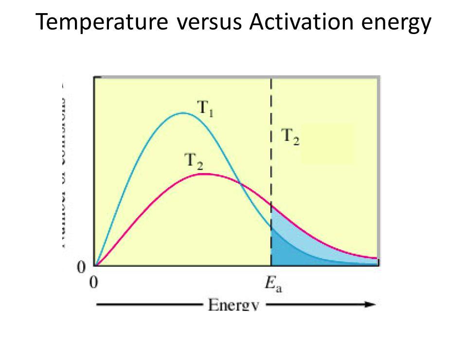 Temperature versus Activation energy