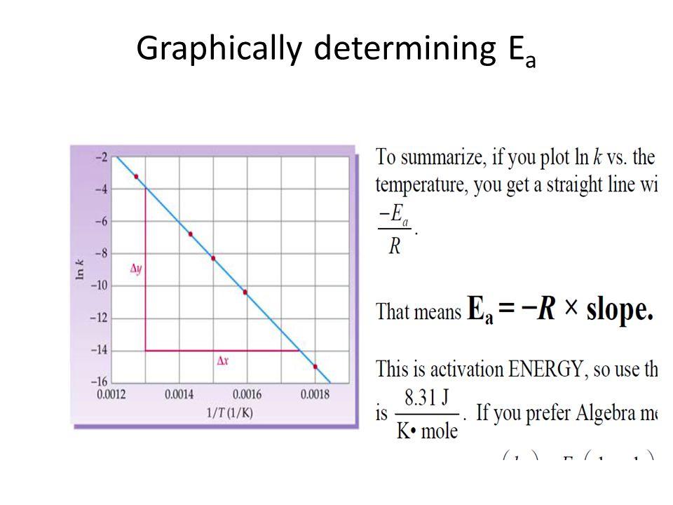 Graphically determining E a