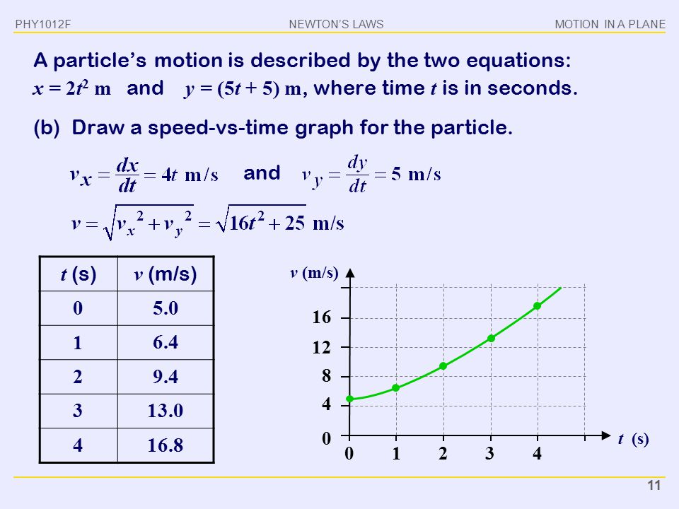 NEWTON'S LAWSMOTION IN A PLANE PHY1012F 11 A particle's motion is described by the two equations: x = 2t 2 m and y = (5t + 5) m, where time t is in se