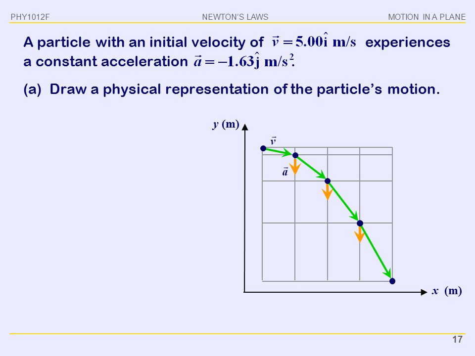 NEWTON'S LAWSMOTION IN A PLANE PHY1012F 17 y (m) x (m) A particle with an initial velocity of experiences a constant acceleration. (a) Draw a physical