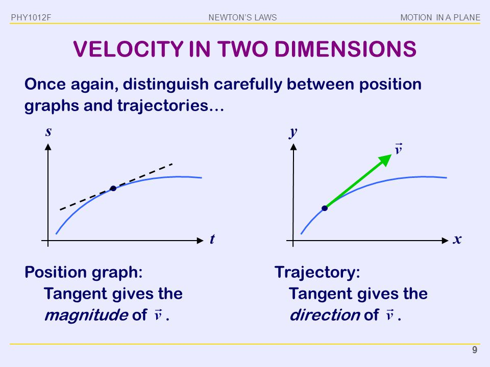 NEWTON'S LAWSMOTION IN A PLANE PHY1012F 9 VELOCITY IN TWO DIMENSIONS Once again, distinguish carefully between position graphs and trajectories… y x s