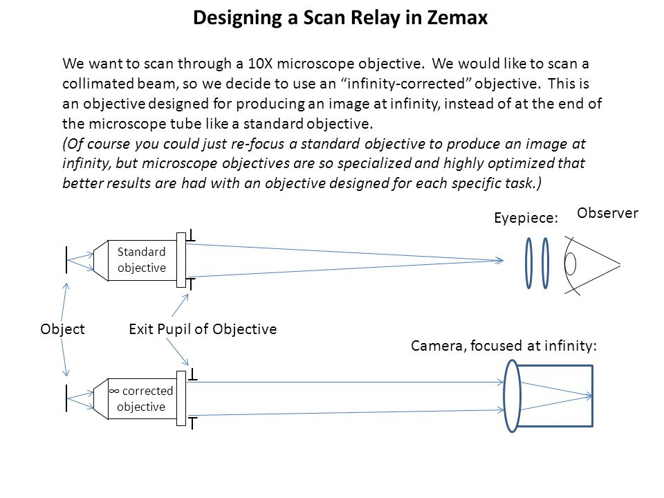 """Designing a Scan Relay in Zemax We want to scan through a 10X microscope objective. We would like to scan a collimated beam, so we decide to use an """"i"""