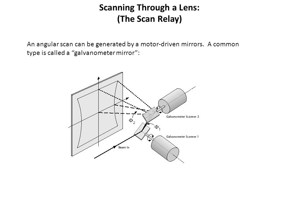 """Scanning Through a Lens: (The Scan Relay) An angular scan can be generated by a motor-driven mirrors. A common type is called a """"galvanometer mirror"""":"""