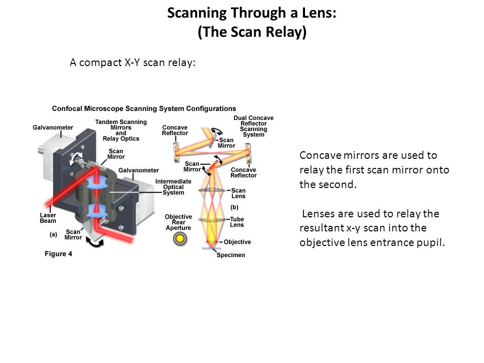 Scanning Through a Lens: (The Scan Relay) A compact X-Y scan relay: Concave mirrors are used to relay the first scan mirror onto the second. Lenses ar