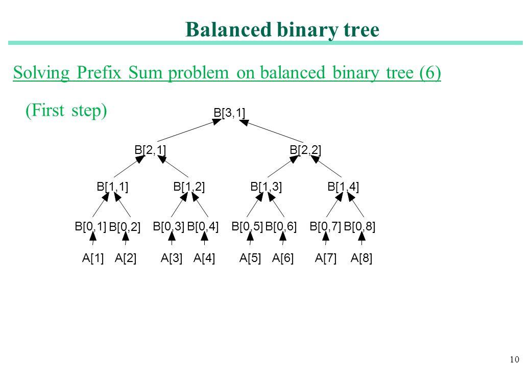 10 (First step) B[3,1] B[0,4]B[0,3] B[0,2] B[0,1] A[1]A[2]A[3]A[4] B[1,2]B[1,1] B[2,1] B[0,8]B[0,7]B[0,5]B[0,6] A[5]A[6]A[7]A[8] B[1,4]B[1,3] B[2,2] S