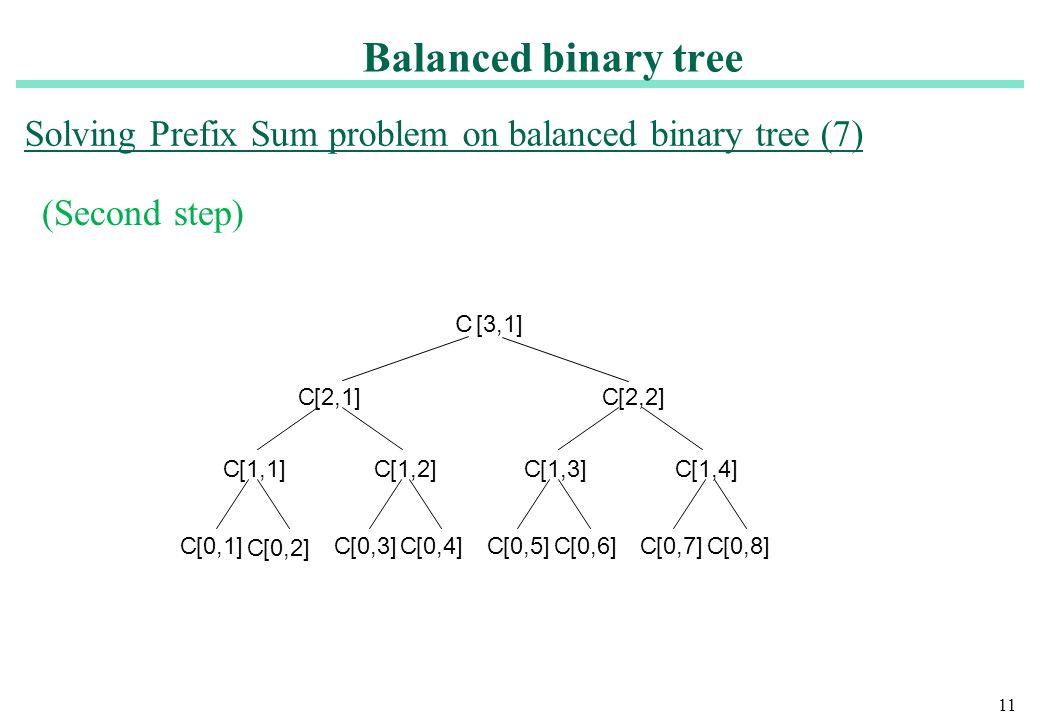 11 (Second step) C [3,1] C[0,4]C[0,3] C[0,2] C[0,1] C[1,2]C[1,1] C[2,1] C[0,8]C[0,7]C[0,5]C[0,6] C[1,4]C[1,3] C[2,2] Solving Prefix Sum problem on bal