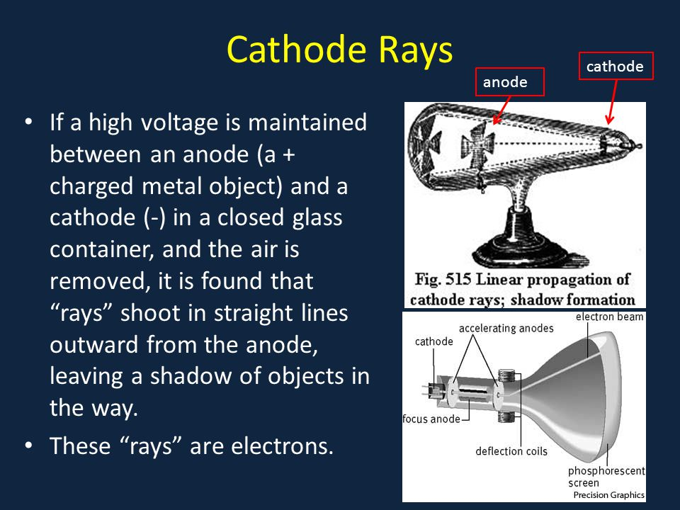 Cathode Rays If a high voltage is maintained between an anode (a + charged metal object) and a cathode (-) in a closed glass container, and the air is removed, it is found that rays shoot in straight lines outward from the anode, leaving a shadow of objects in the way.