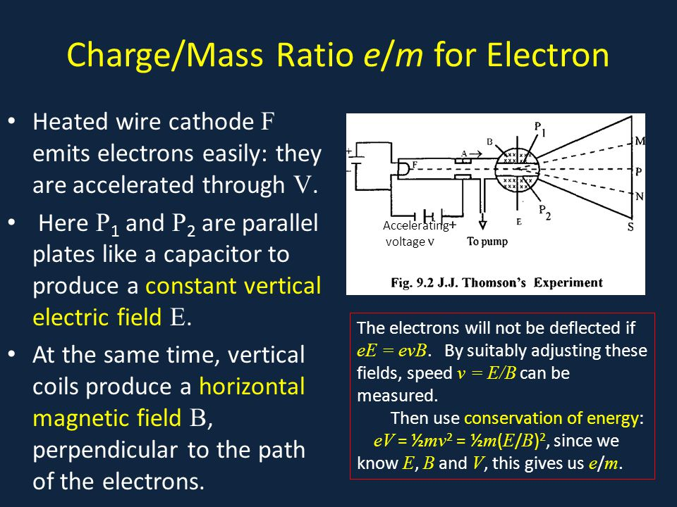 Charge/Mass Ratio e/m for Electron Heated wire cathode F emits electrons easily: they are accelerated through V.