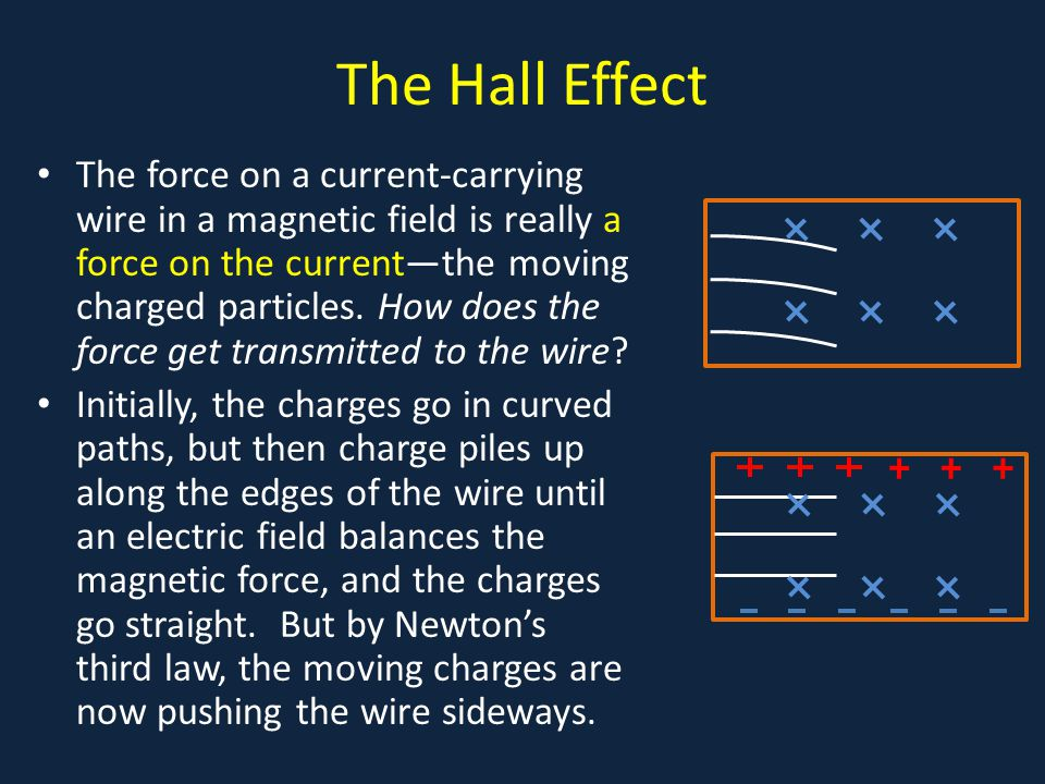The Hall Effect The force on a current-carrying wire in a magnetic field is really a force on the current—the moving charged particles.