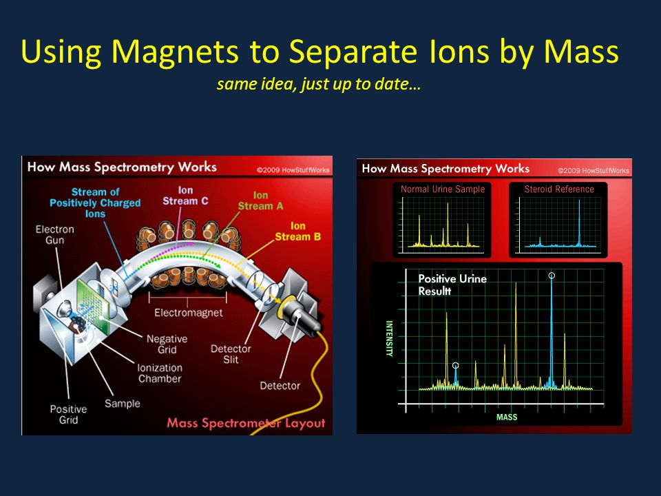 Using Magnets to Separate Ions by Mass same idea, just up to date…