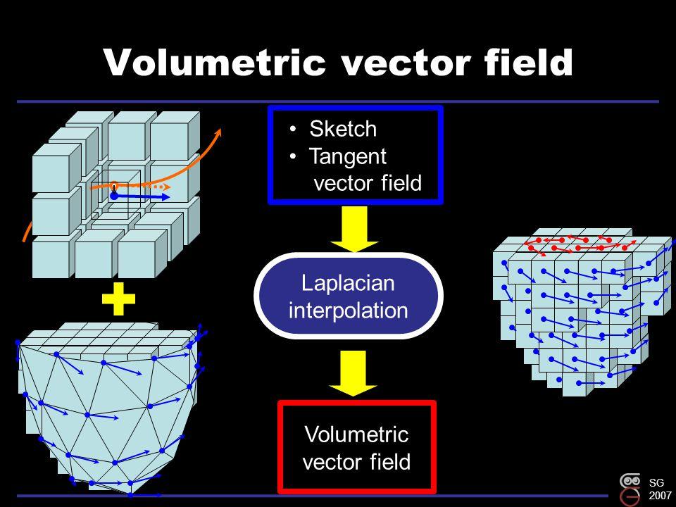 SG 2007 Volumetric vector field Sketch Tangent vector field Volumetric vector field Laplacian interpolation