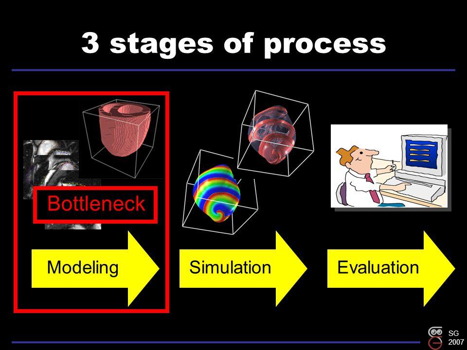 SG 2007 3 stages of process ModelingSimulationEvaluation Bottleneck