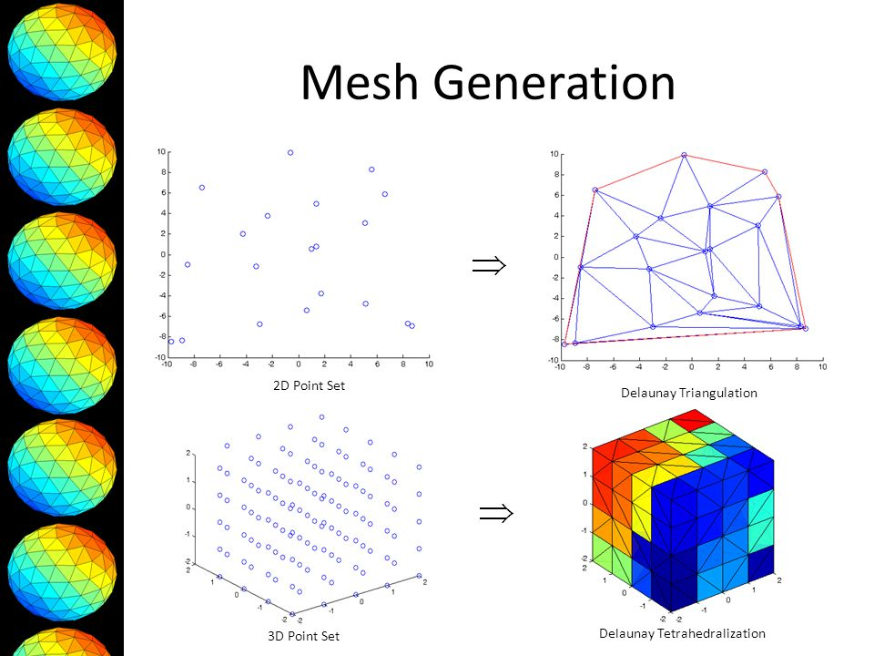 Mesh Generation 2D Point Set Delaunay Triangulation 3D Point Set Delaunay Tetrahedralization