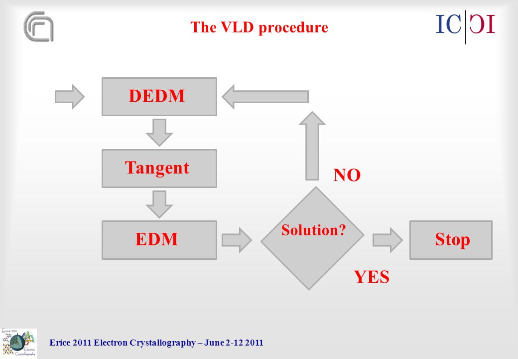 Erice 2011 Electron Crystallography – June 2-12 2011 The VLD procedure Stop Tangent EDM Solution.