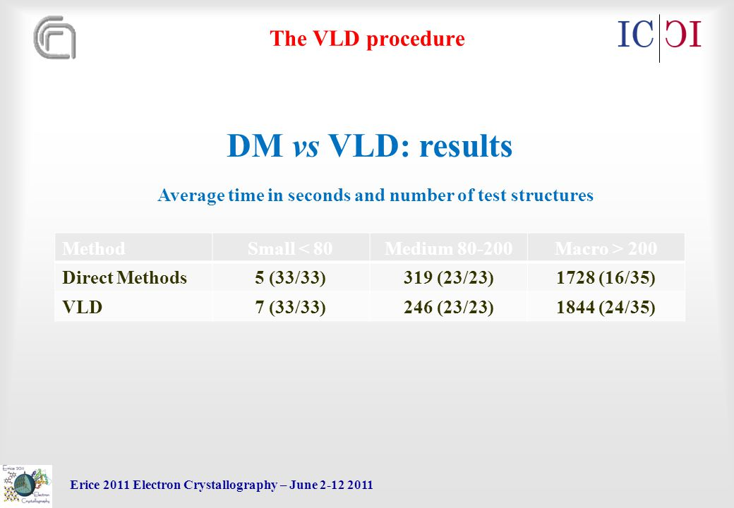 Erice 2011 Electron Crystallography – June 2-12 2011 The VLD procedure MethodSmall < 80Medium 80-200Macro > 200 Direct Methods5 (33/33)319 (23/23)1728 (16/35) VLD7 (33/33)246 (23/23)1844 (24/35) DM vs VLD: results Average time in seconds and number of test structures