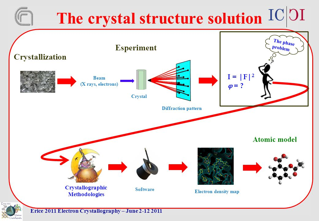 Erice 2011 Electron Crystallography – June 2-12 2011 I = |F| 2  = .