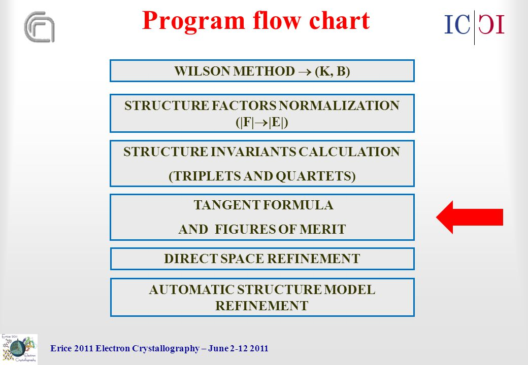 Erice 2011 Electron Crystallography – June 2-12 2011 TANGENT FORMULA AND FIGURES OF MERIT WILSON METHOD  (K, B) STRUCTURE FACTORS NORMALIZATION (|F|  |E|) STRUCTURE INVARIANTS CALCULATION (TRIPLETS AND QUARTETS) DIRECT SPACE REFINEMENT AUTOMATIC STRUCTURE MODEL REFINEMENT Program flow chart