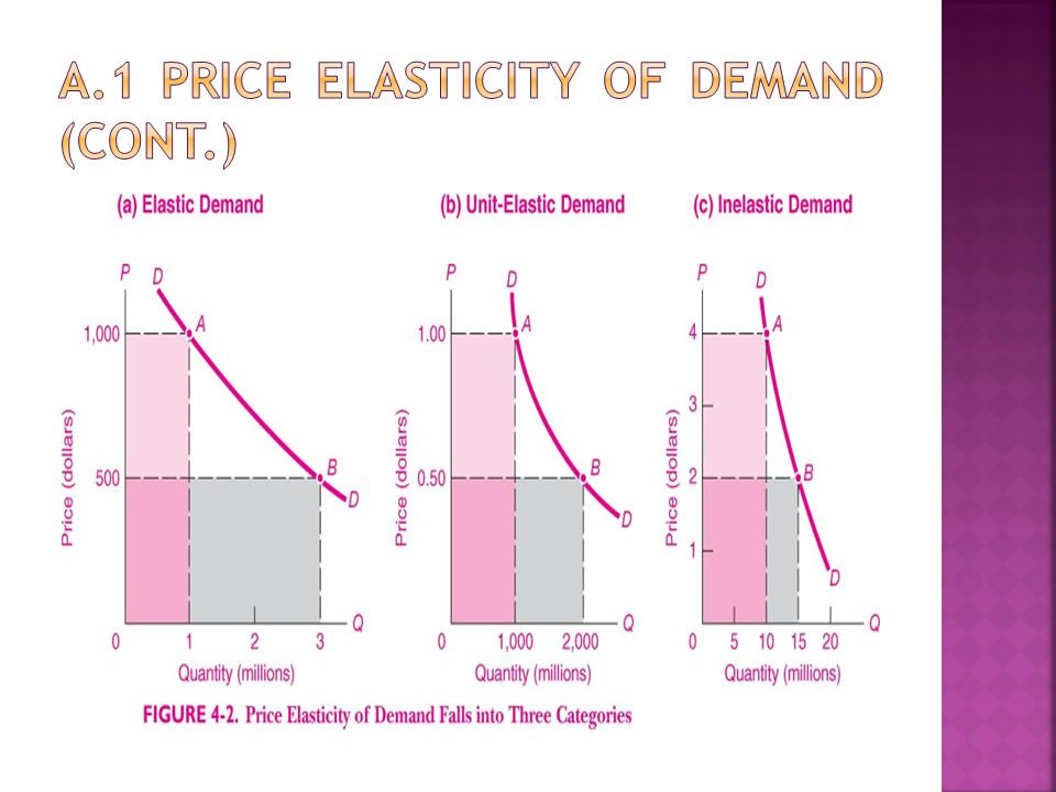  Price Elasticity of Supply: is the responsiveness of the quantity supplied of a good to changes in its market price. OR The percentage change in quantity supplied divided by the percentage change in price. Cases of Elasticity of supply